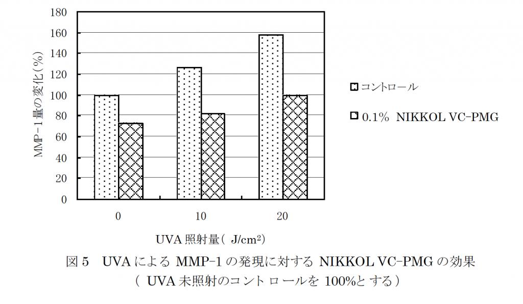リン酸L-アスコルビルマグネシウムのUVA によるMMP-1 増加に対する抑制効果