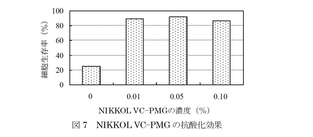 リン酸L-アスコルビルマグネシウム(NIKKOL VC-PMG)の抗酸化効果