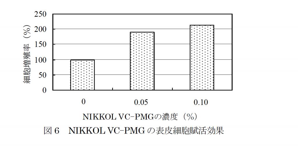 リン酸L-アスコルビルマグネシウム(NIKKOL VC-PMG)の表皮細胞賦活効果