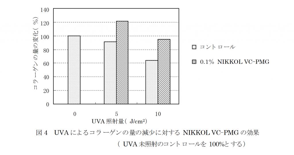 リン酸L-アスコルビルマグネシウムのUVA によるコラーゲン量減少に対する効果