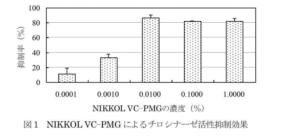 リン酸L-アスコルビルマグネシウム(NIKKOL VC-PMG)のチロシナーゼ活性抑制効果
