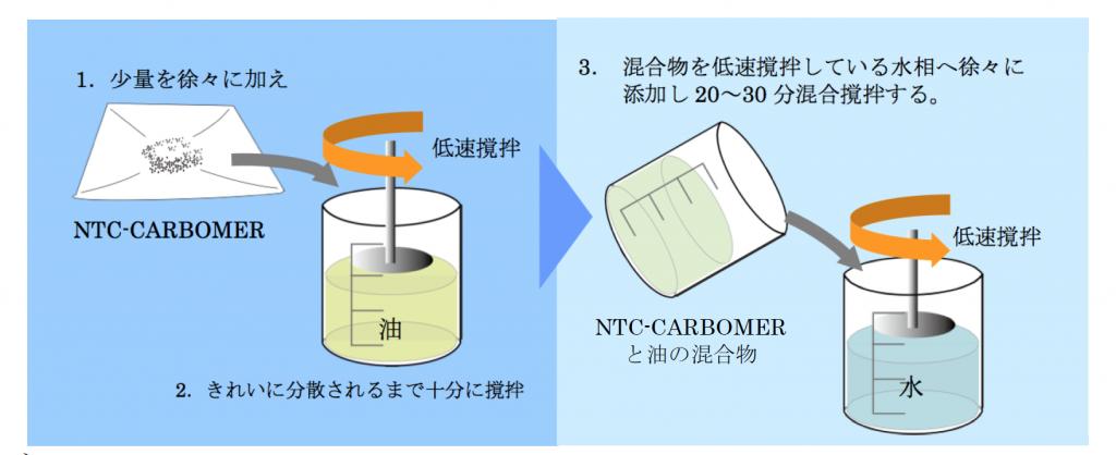 カルボキシビニルポリマーの溶解方法Indirect法