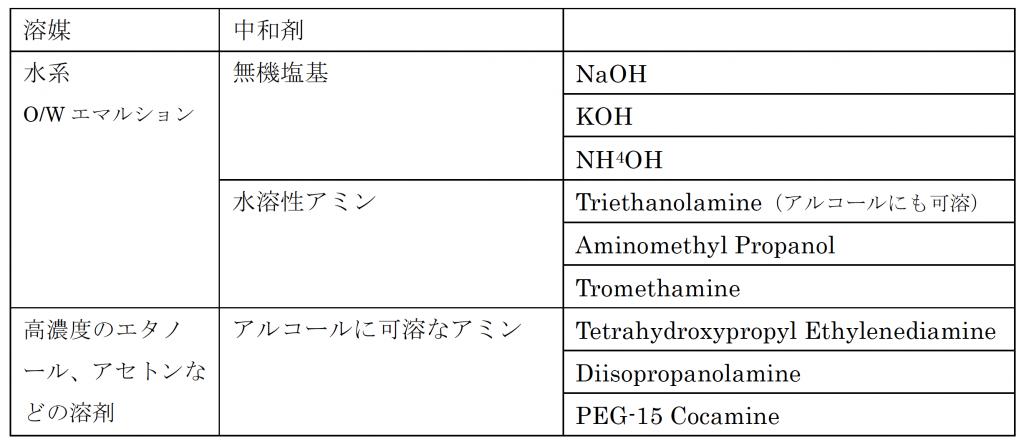 カルボマーの中和剤選択
