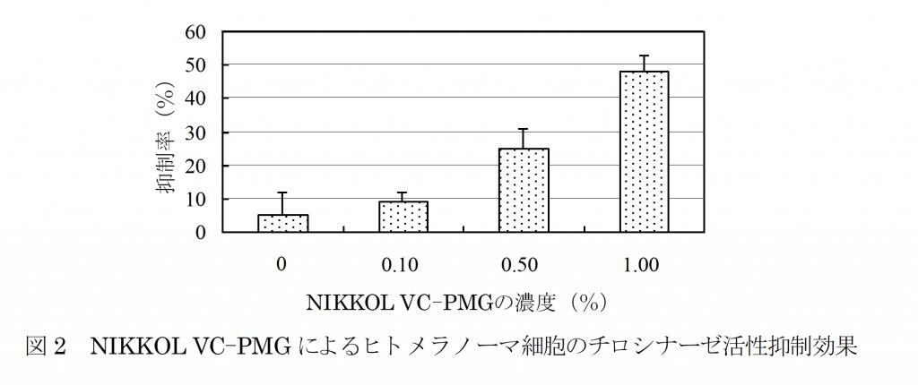 リン酸L-アスコルビルマグネシウム(NIKKOL VC-PMG)のメラニン抑制効果