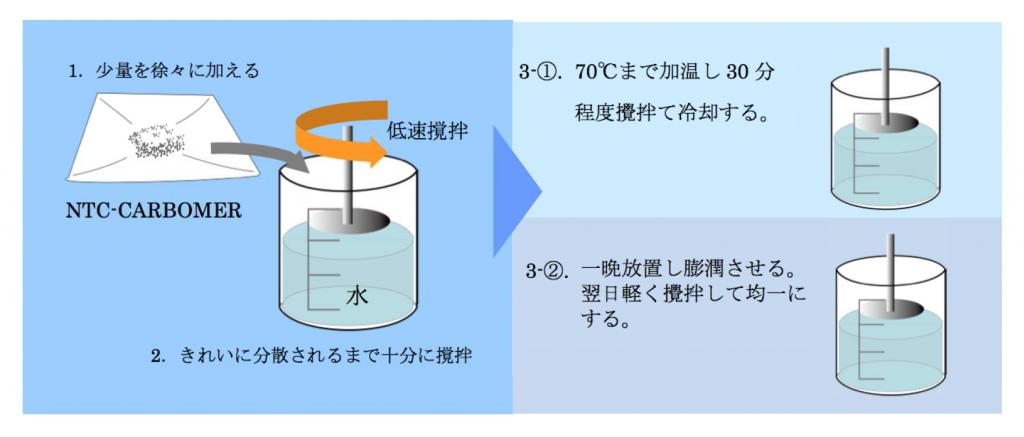 カルボキシビニルポリマーの溶解方法Direct法